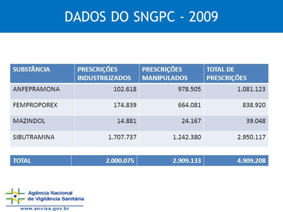 DADOS DO SNGPC - 2009 SUBSTÂNCIAPRESCRIÇÕES INDUSTRILIZADOS PRESCRIÇÕES MANIPULADOS TOTAL DE PRESCRIÇÕES ANFEPRAMONA102.618978.5051.081.123 FEMPROPORE