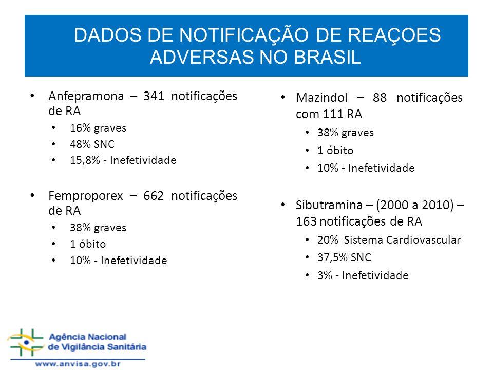 DADOS DE NOTIFICAÇÃO DE REAÇOES ADVERSAS NO BRASIL Anfepramona – 341 notificações de RA 16% graves 48% SNC 15,8% - Inefetividade Femproporex – 662 not
