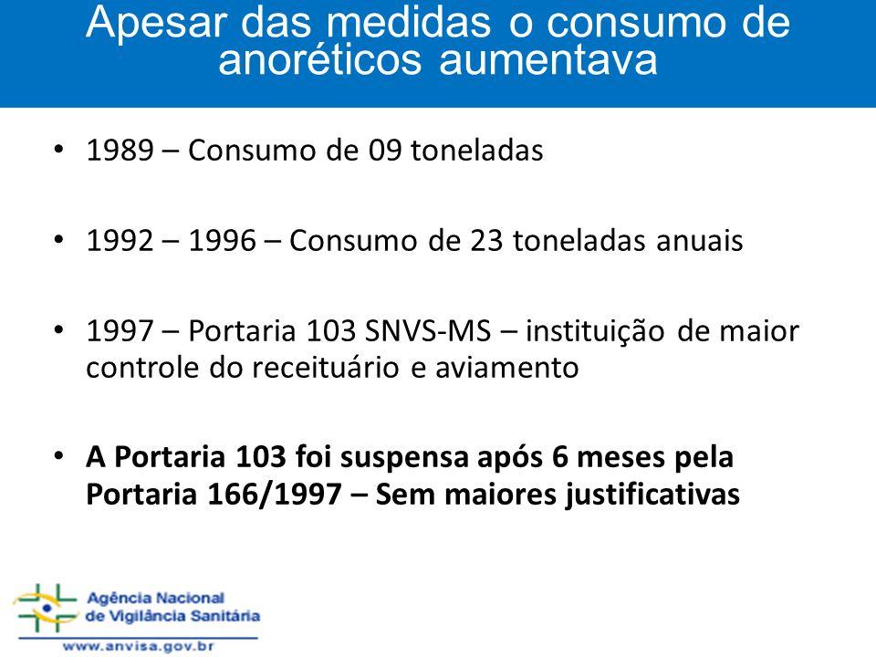 1989 – Consumo de 09 toneladas 1992 – 1996 – Consumo de 23 toneladas anuais 1997 – Portaria 103 SNVS-MS – instituição de maior controle do receituário