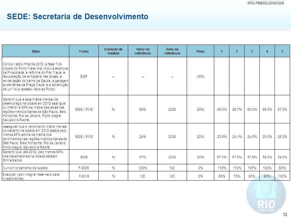 SPO-FBB003-20091009 12 SEDE: Secretaria de Desenvolvimento