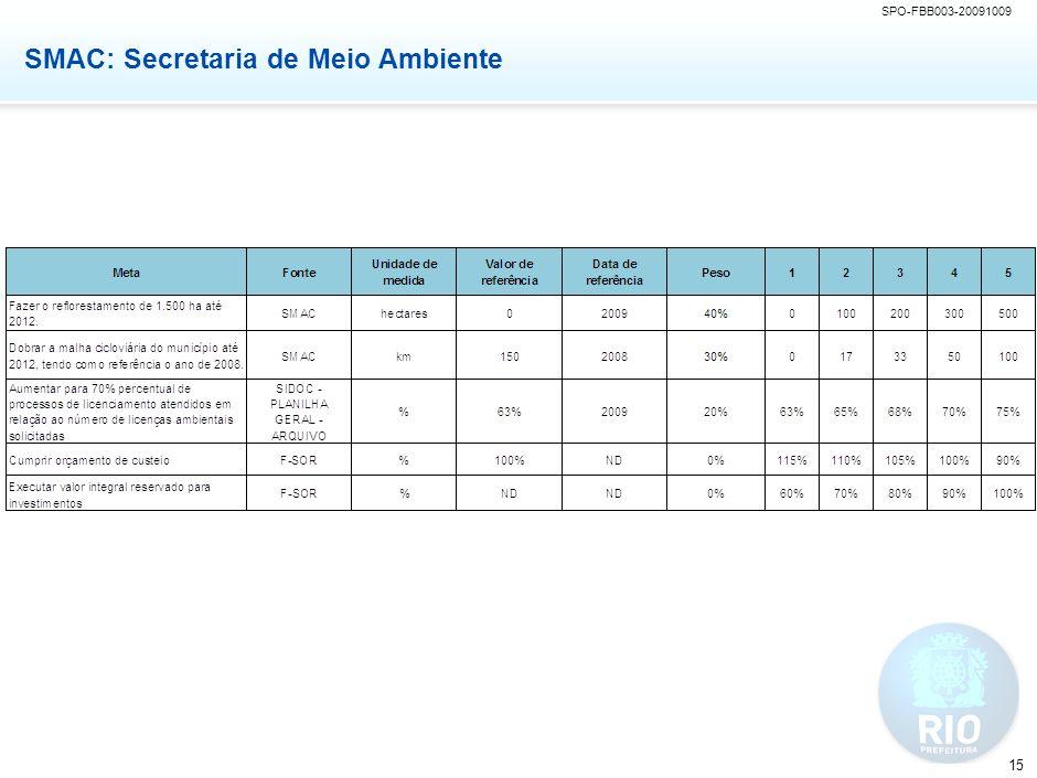 SPO-FBB003-20091009 15 SMAC: Secretaria de Meio Ambiente