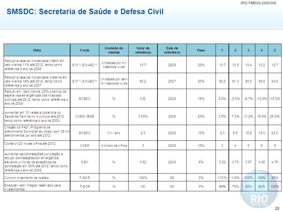 SPO-FBB003-20091009 20 SMSDC: Secretaria de Saúde e Defesa Civil
