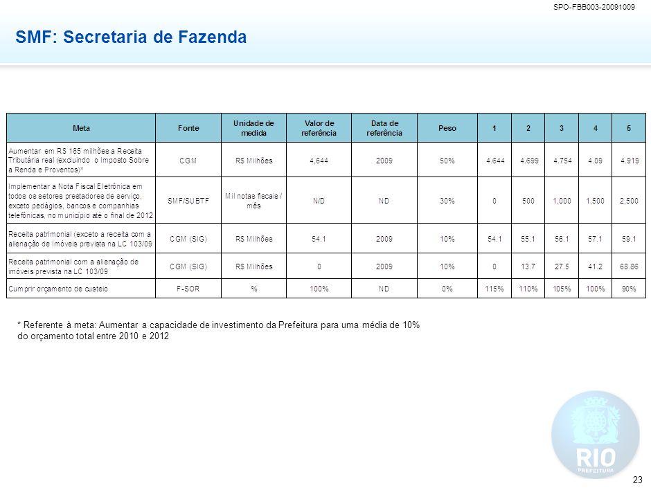 SPO-FBB003-20091009 23 SMF: Secretaria de Fazenda * Referente à meta: Aumentar a capacidade de investimento da Prefeitura para uma média de 10% do orç