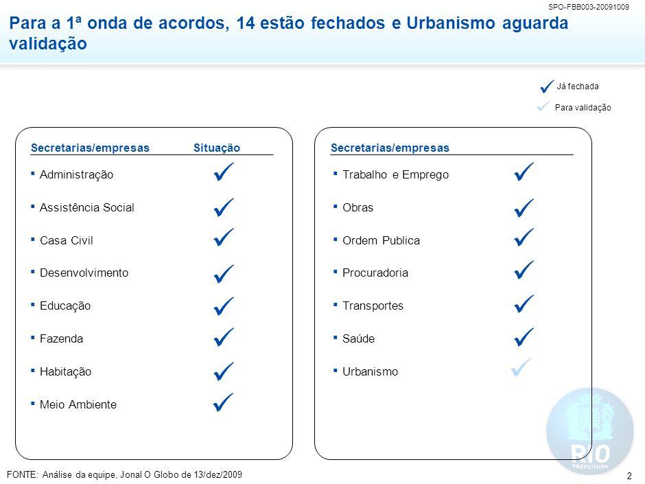 SPO-FBB003-20091009 2 Para a 1ª onda de acordos, 14 estão fechados e Urbanismo aguarda validação Secretarias/empresas Administração Assistência Social