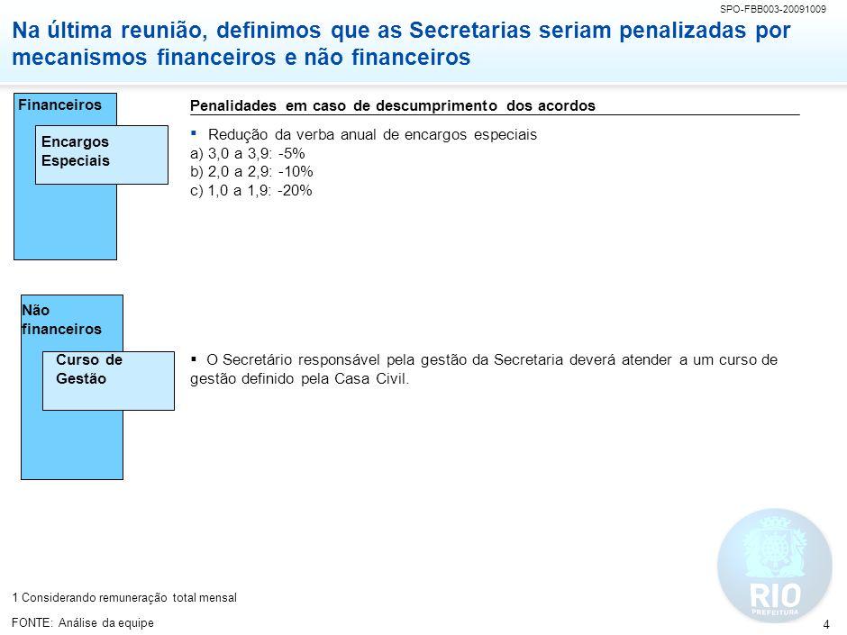 SPO-FBB003-20091009 4 Financeiros Não financeiros Encargos Especiais Curso de Gestão Penalidades em caso de descumprimento dos acordos Redução da verb