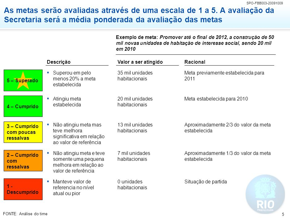 SPO-FBB003-20091009 5 As metas serão avaliadas através de uma escala de 1 a 5. A avaliação da Secretaria será a média ponderada da avaliação das metas