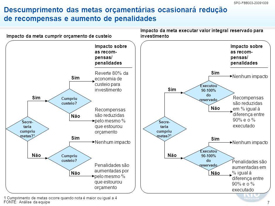 SPO-FBB003-20091009 7 Secre- taria cumpriu metas? 1 Descumprimento das metas orçamentárias ocasionará redução de recompensas e aumento de penalidades
