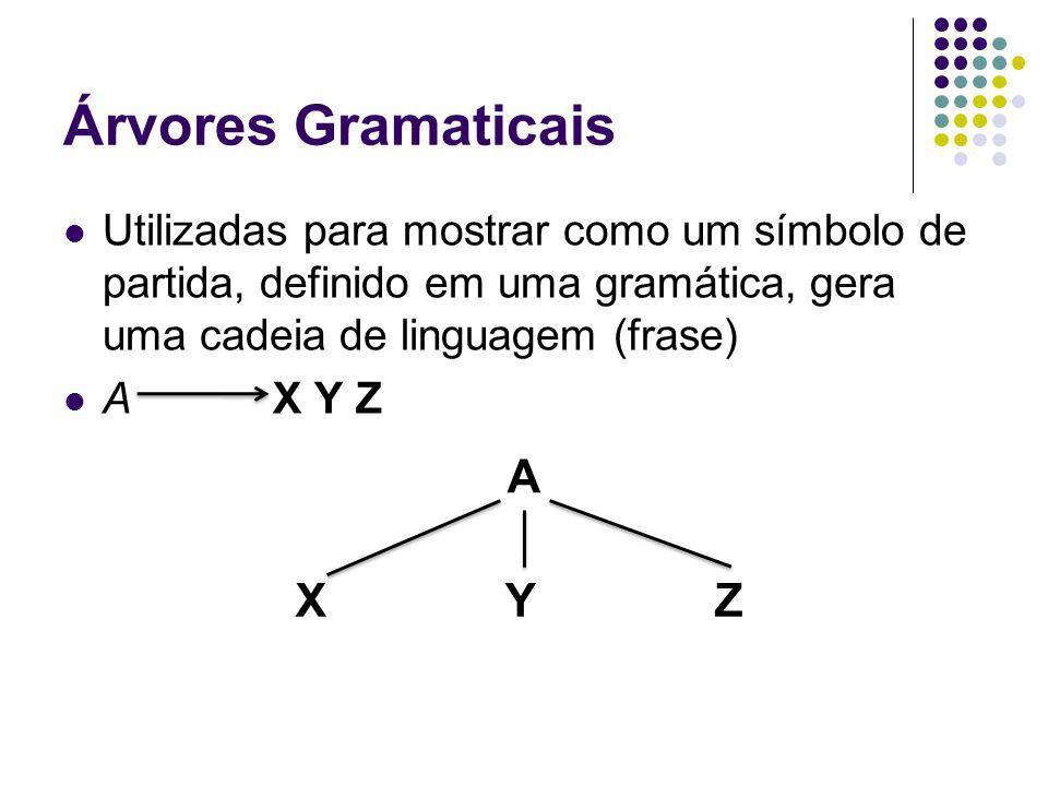 Árvores Gramaticais Utilizadas para mostrar como um símbolo de partida, definido em uma gramática, gera uma cadeia de linguagem (frase) AX Y Z A XYZXYZ