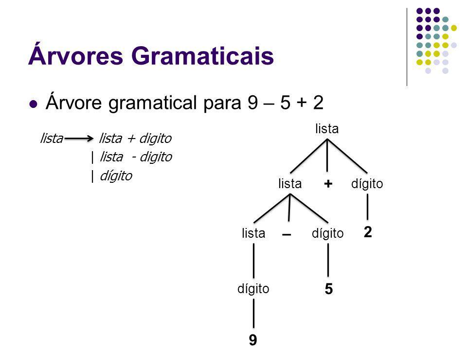 Árvores Gramaticais Árvore gramatical para 9 – 5 + 2 9 lista dígito listadígito 2 – 5 + lista lista + digito | lista - digito | dígito