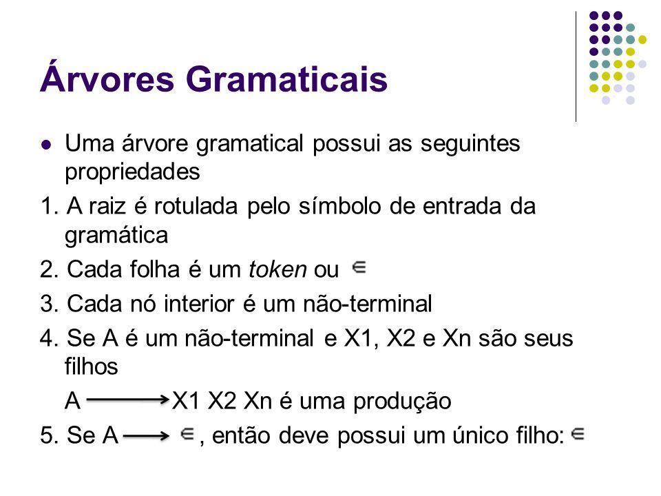 Árvores Gramaticais Uma árvore gramatical possui as seguintes propriedades 1.