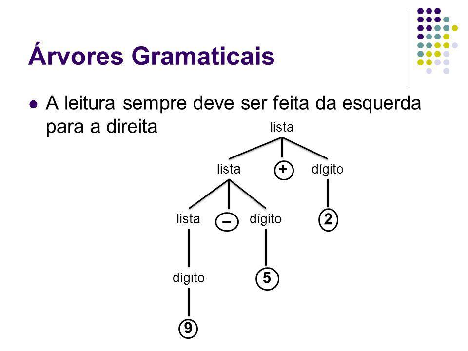 Árvores Gramaticais A leitura sempre deve ser feita da esquerda para a direita 9 lista dígito listadígito 2 – 5 +