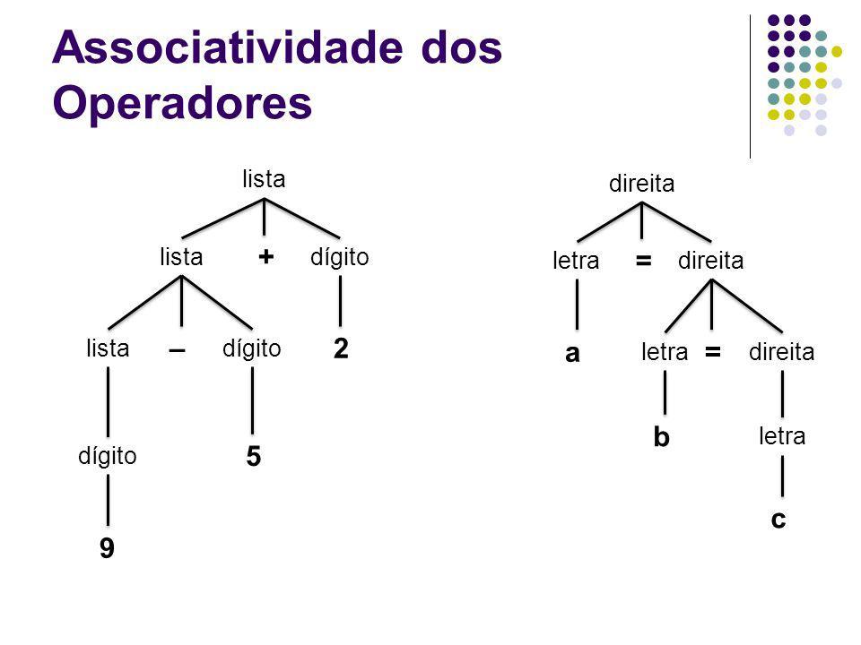 Associatividade dos Operadores 9 lista dígito listadígito 2– 5 + letra direita =a = letra b direita letra c