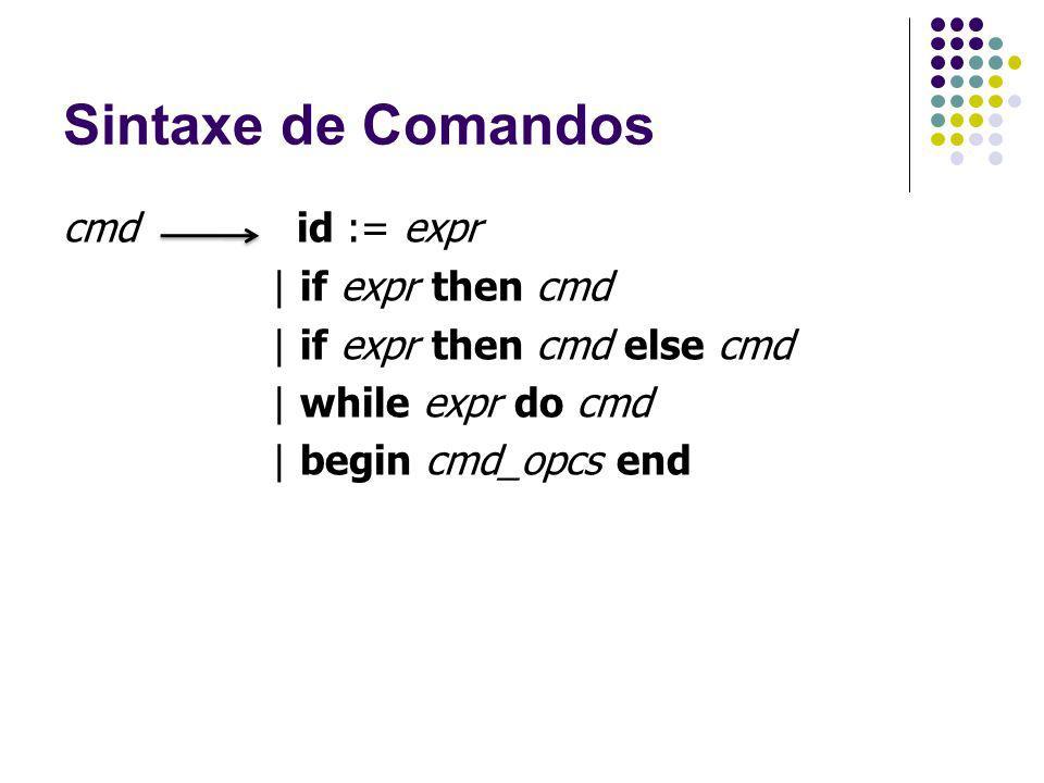 Sintaxe de Comandos cmd id := expr | if expr then cmd | if expr then cmd else cmd | while expr do cmd | begin cmd_opcs end