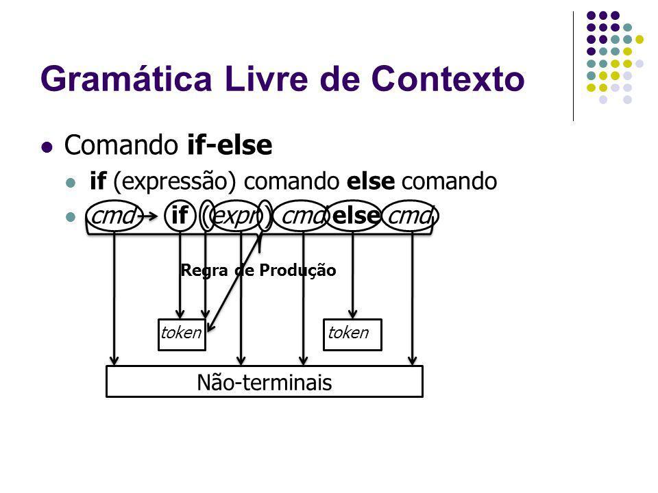 Gramática Livre de Contexto Comando if-else if (expressão) comando else comando cmdif (expr ) cmd else cmd Regra de Produção token Não-terminais