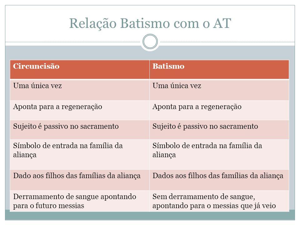 Relação Batismo com o AT CircuncisãoBatismo Uma única vez Aponta para a regeneração Sujeito é passivo no sacramento Símbolo de entrada na família da a