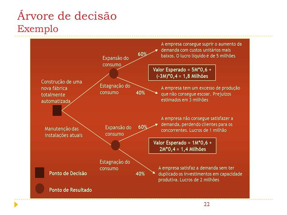 Árvore de decisão Exemplo 22