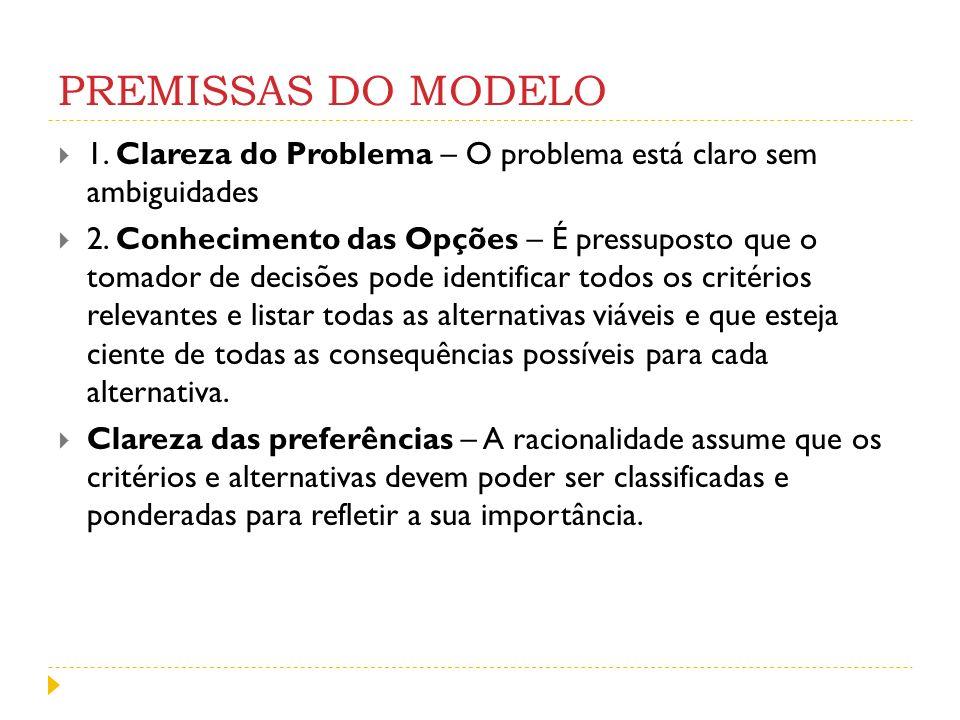 PREMISSAS DO MODELO 1. Clareza do Problema – O problema está claro sem ambiguidades 2. Conhecimento das Opções – É pressuposto que o tomador de decisõ