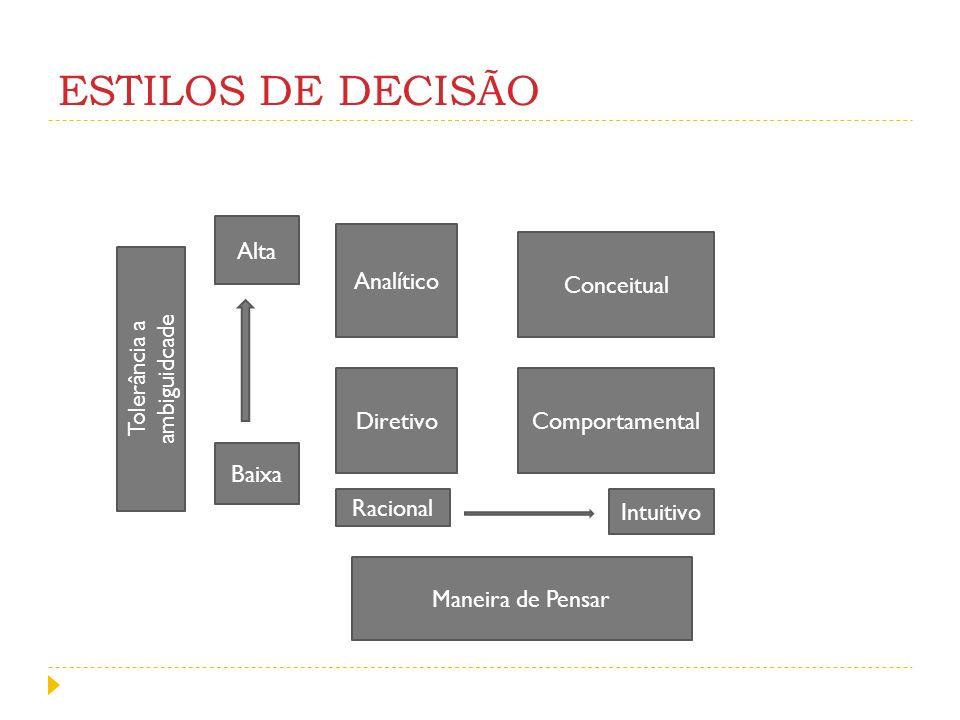 PASSOS DA TOMADA DE DECISÃO Definição do Problema: Muitas decisões mal tomadas têm origem na não-identificação do problema ou em sua definição equivocada.