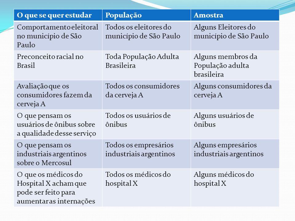 O que se quer estudarPopulaçãoAmostra Comportamento eleitoral no município de São Paulo Todos os eleitores do município de São Paulo Alguns Eleitores