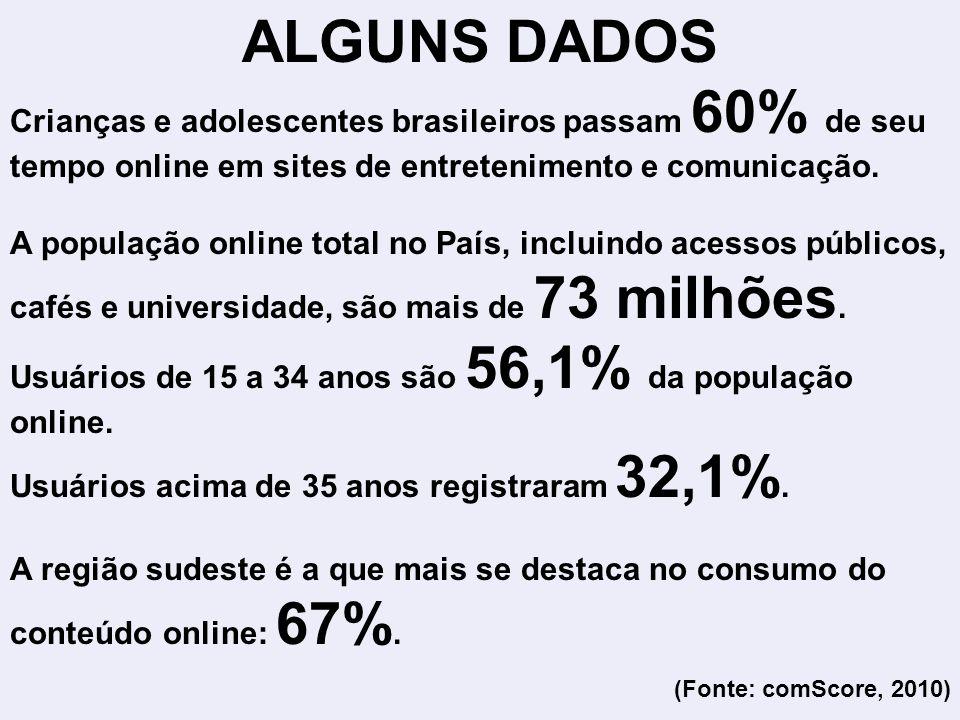 ALGUNS DADOS Crianças e adolescentes brasileiros passam 60% de seu tempo online em sites de entretenimento e comunicação. A população online total no