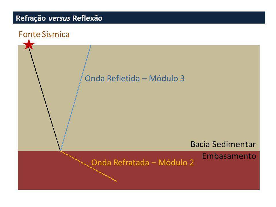 Que tipo de informação a sísmica oferece? Exploração de Petróleo