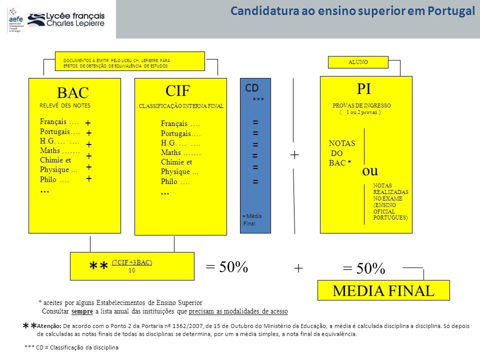 BAC CIF PI Français …. Portugais…. H.G. … …. Maths ……. Chimie et Physique... Philo …. … Français …. Portugais…. H.G. … …. Maths ……. Chimie et Physique