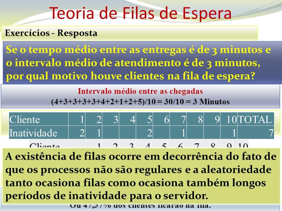 Teoria de Filas de Espera Exercícios - Resposta Tempo Médio na Fila = (1 + 1 + 3 + 3 + 6 + 4)/10 = 18/10 = 1,80 Minutos Número Médio na Fila = (1+1+3+