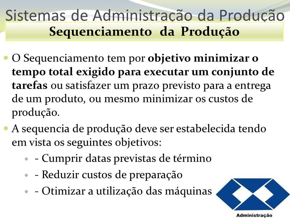 Sistemas de Administração da Produção Sequenciamento da Produção O Sequenciamento tem por objetivo minimizar o tempo total exigido para executar um co