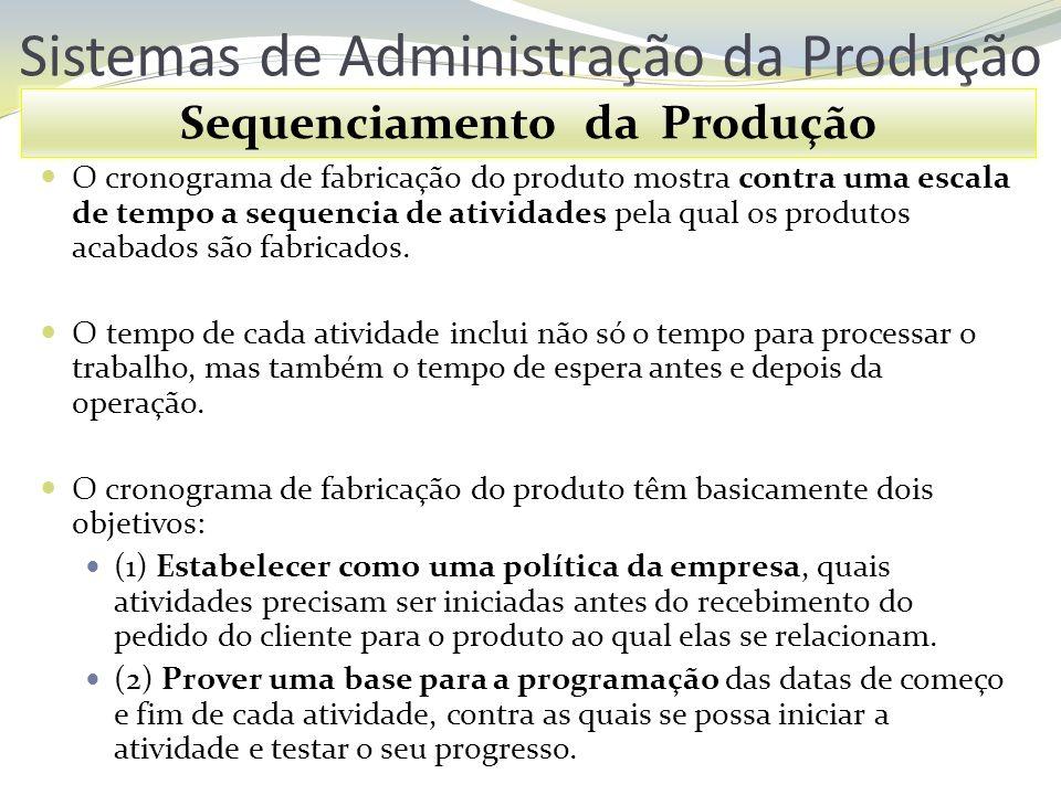 Sistemas de Administração da Produção Sequenciamento da Produção O cronograma de fabricação do produto mostra contra uma escala de tempo a sequencia d
