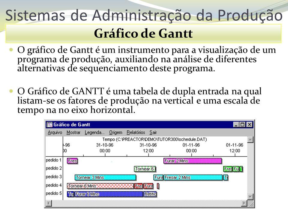 Sistemas de Administração da Produção Gráfico de Gantt O gráfico de Gantt é um instrumento para a visualização de um programa de produção, auxiliando