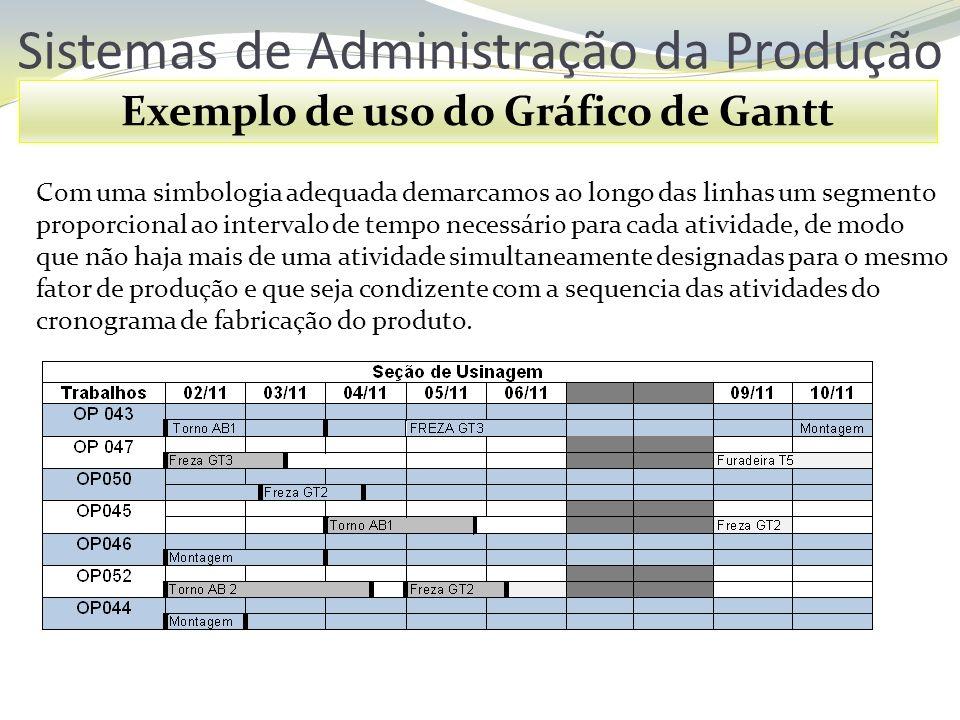 Sistemas de Administração da Produção Exemplo de uso do Gráfico de Gantt Com uma simbologia adequada demarcamos ao longo das linhas um segmento propor