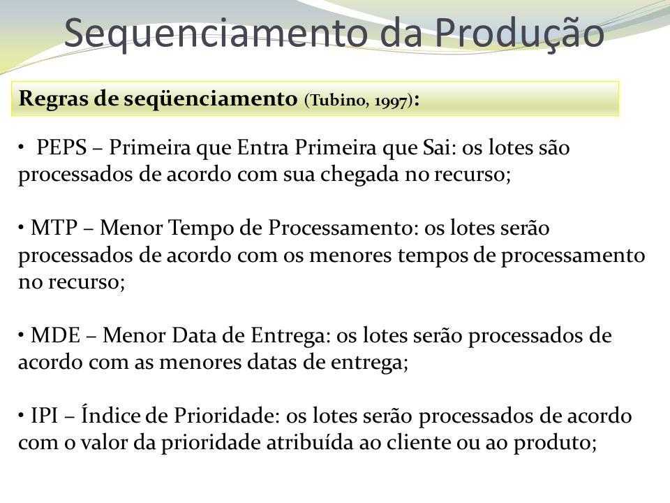 Sequenciamento da Produção Regras de seqüenciamento (Tubino, 1997) : PEPS – Primeira que Entra Primeira que Sai: os lotes são processados de acordo co