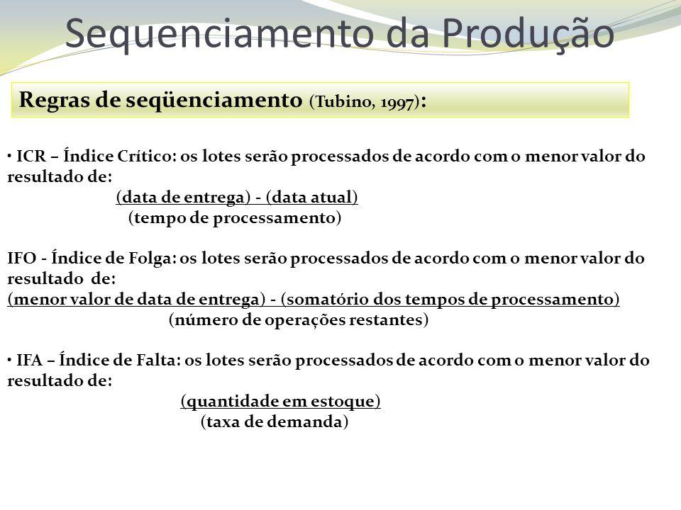 Sequenciamento da Produção Regras de seqüenciamento (Tubino, 1997) : ICR – Índice Crítico: os lotes serão processados de acordo com o menor valor do r