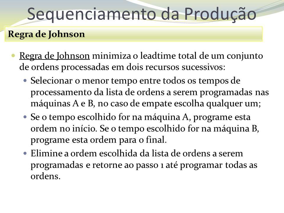 Sequenciamento da Produção Regra de Johnson Regra de Johnson minimiza o leadtime total de um conjunto de ordens processadas em dois recursos sucessivo