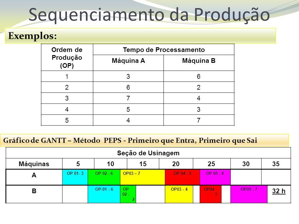 Sequenciamento da Produção Exemplos: Ordem de Produção (OP) Tempo de Processamento Máquina AMáquina B 136 262 374 453 547 Gráfico de GANTT – Método PE
