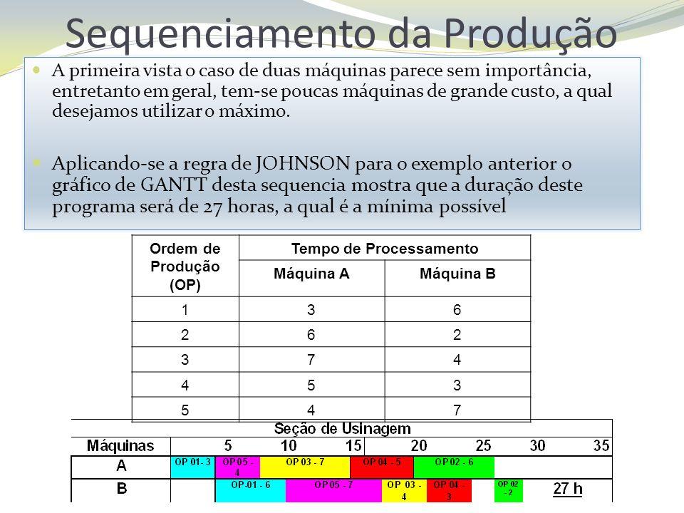 Sequenciamento da Produção A primeira vista o caso de duas máquinas parece sem importância, entretanto em geral, tem-se poucas máquinas de grande cust