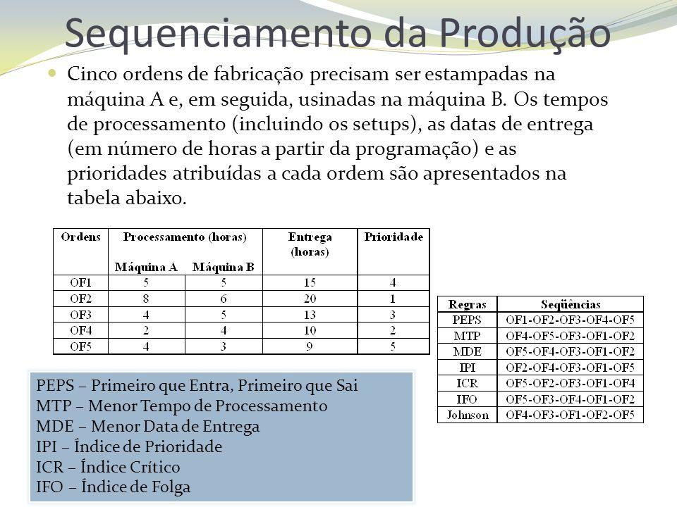 Sequenciamento da Produção Cinco ordens de fabricação precisam ser estampadas na máquina A e, em seguida, usinadas na máquina B. Os tempos de processa