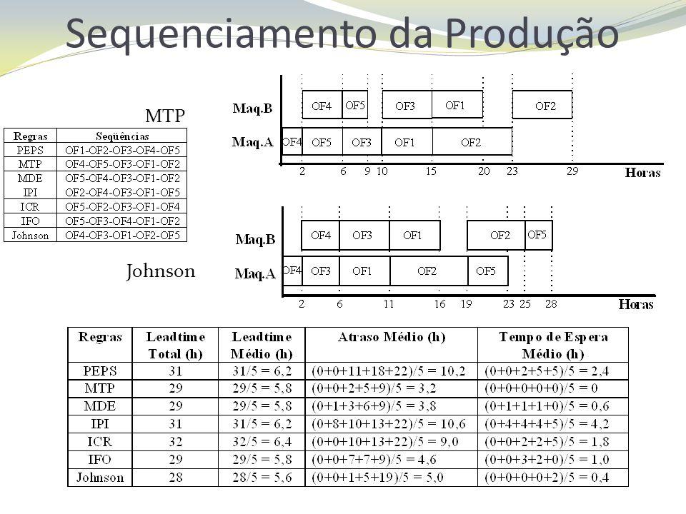 Sequenciamento da Produção MTP Johnson