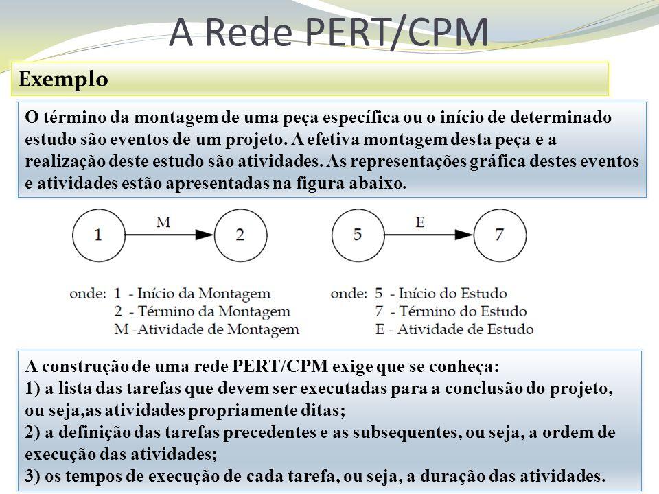 A Rede PERT/CPM O término da montagem de uma peça específica ou o início de determinado estudo são eventos de um projeto. A efetiva montagem desta peç