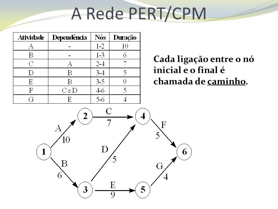 Cada ligação entre o nó inicial e o final é chamada de caminho. A Rede PERT/CPM