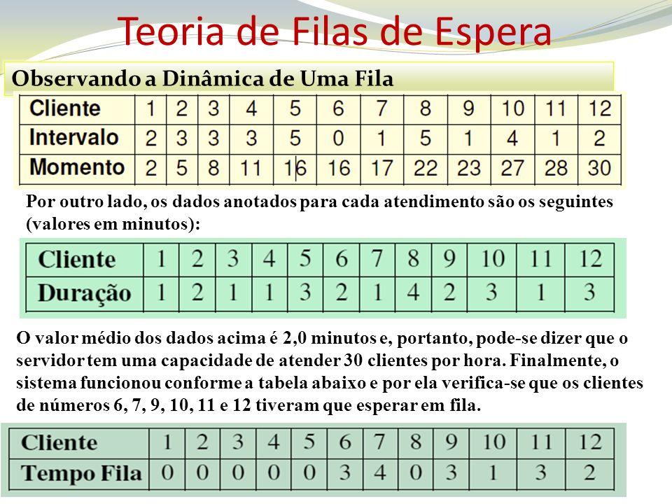 Teoria de Filas de Espera Observando a Dinâmica de Uma Fila Analisando o exemplo pode-se concluir que: Tempo Médio na Fila = (3 + 4 + 3 + 1 + 3 + 2)/12 = 16/12 = 1,33 Minutos Número Médio na Fila = ( 3 + 4 + 3 + 1 + 3 + 2)/35 = 16/35 = 0,46 Clientes