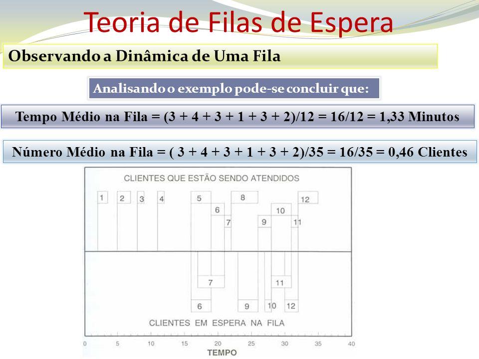 Teoria de Filas de Espera Observando a Dinâmica de Uma Fila Analisando o exemplo pode-se concluir que: Tempo Médio na Fila = (3 + 4 + 3 + 1 + 3 + 2)/1
