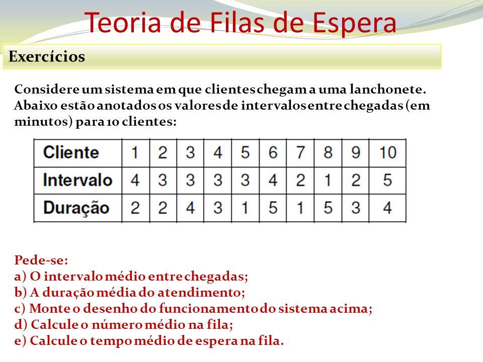 Teoria de Filas de Espera Exercícios - Resposta Tempo Médio na Fila = (1 + 1 + 3 + 3 + 6 + 4)/10 = 18/10 = 1,80 Minutos Número Médio na Fila = (1+1+3+3+6+4)/38 = 18/38 = 0,4737 Clientes Ou 47,37% dos clientes ficarão na fila.