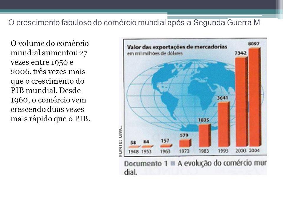 O crescimento fabuloso do comércio mundial após a Segunda Guerra M. O volume do comércio mundial aumentou 27 vezes entre 1950 e 2006, três vezes mais