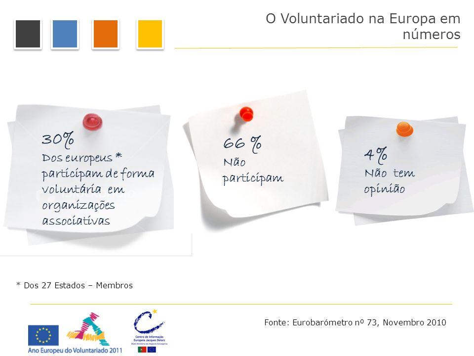 30% Dos europeus * participam de forma voluntária em organizações associativas 66 % Não participam O Voluntariado na Europa em números 4% Não tem opin