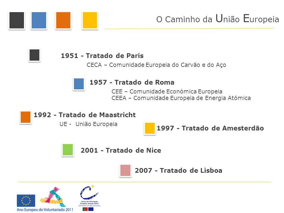 2001 - Tratado de Nice 1992 - Tratado de Maastricht 1997 - Tratado de Amesterdão 1957 - Tratado de Roma 1951 - Tratado de Paris CECA – Comunidade Euro