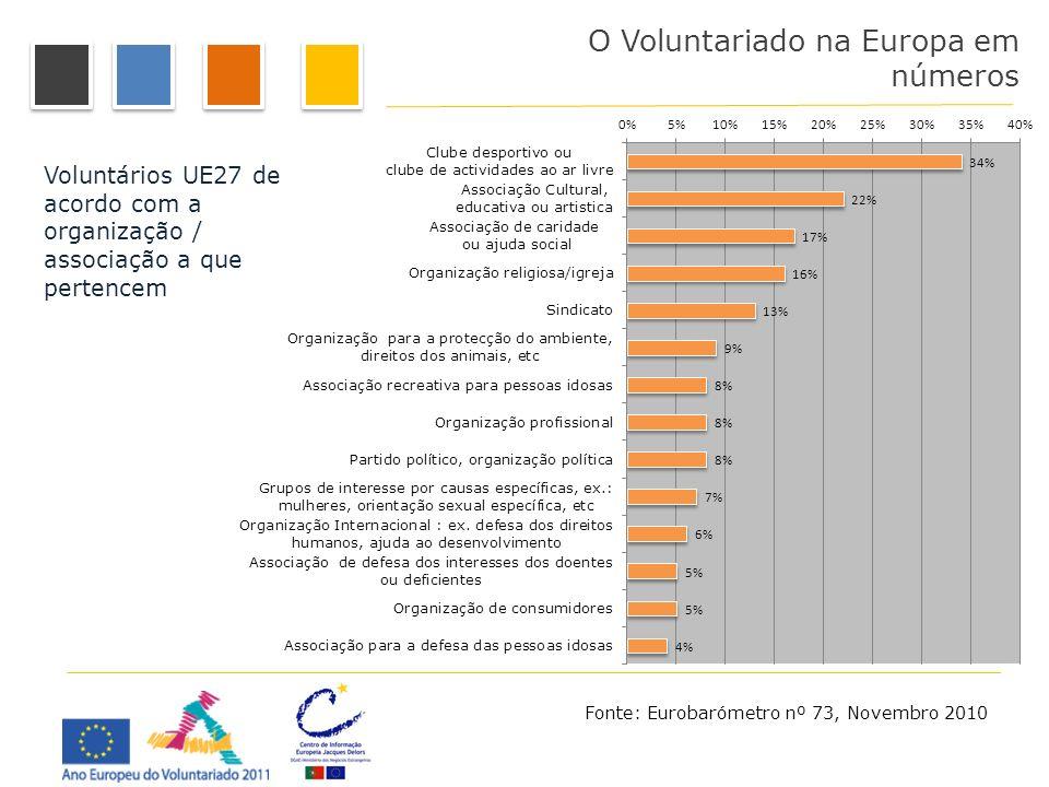 O Voluntariado na Europa em números Voluntários UE27 de acordo com a organização / associação a que pertencem Fonte: Eurobarómetro nº 73, Novembro 201