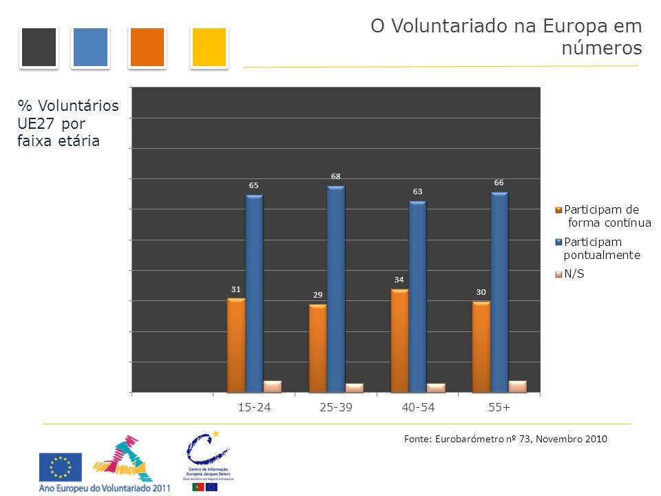 O Voluntariado na Europa em números Fonte: Eurobarómetro nº 73, Novembro 2010 % Voluntários UE27 por faixa etária