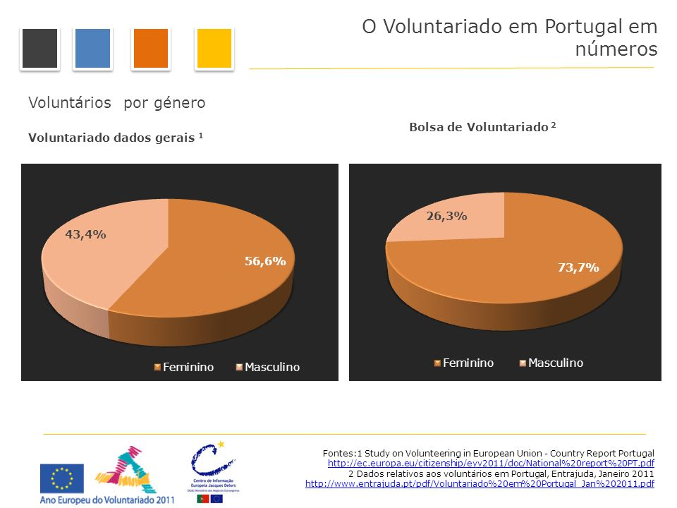 O Voluntariado em Portugal em números Voluntários por género Bolsa de Voluntariado 2 Voluntariado dados gerais 1 Fontes:1 Study on Volunteering in Eur