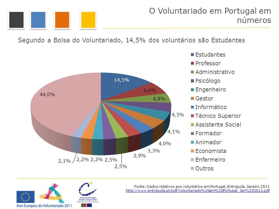 Segundo a Bolsa do Voluntariado, 14,5% dos voluntários são Estudantes Fonte: Dados relativos aos voluntários em Portugal, Entrajuda, Janeiro 2011 http